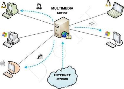 Multimedialny server